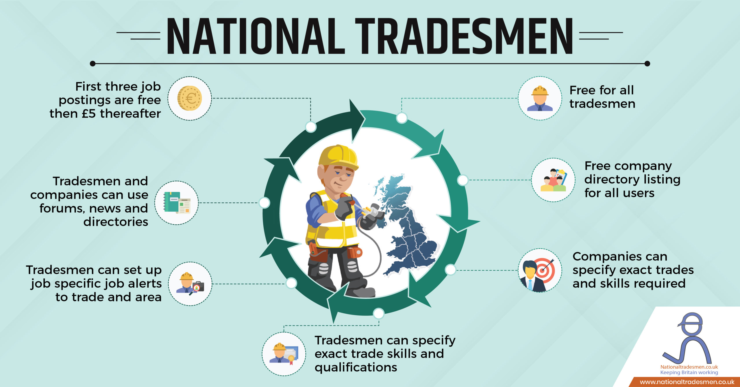 National Tradesmen